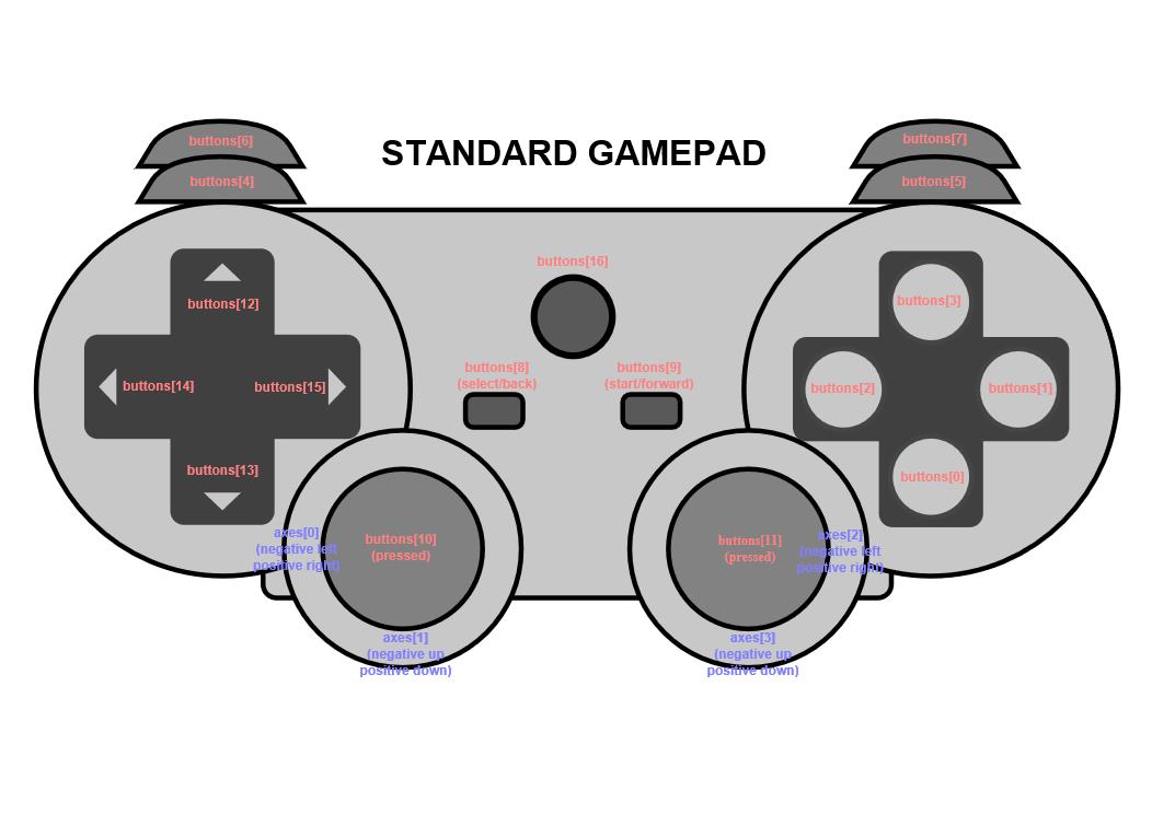 Как использовать GamePad в браузере и в приложениях для Windows на HTML и JavaScript? - 6