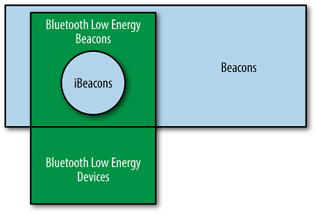 Навигация в помещениях с iBeacon и ИНС - 2