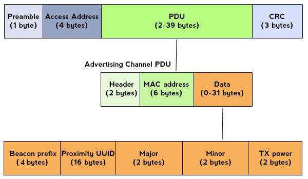 Навигация в помещениях с iBeacon и ИНС - 5