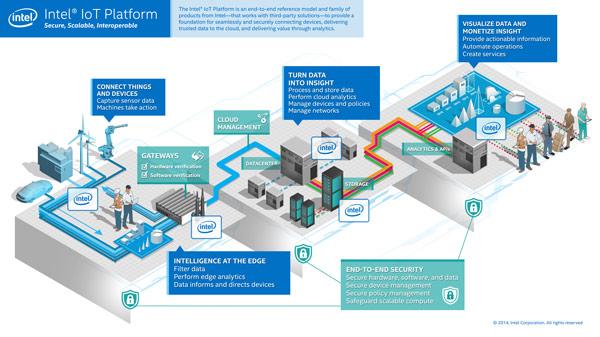 Intel IoT Platform унифицирует технологии для более простой реализации концепции интернета вещей