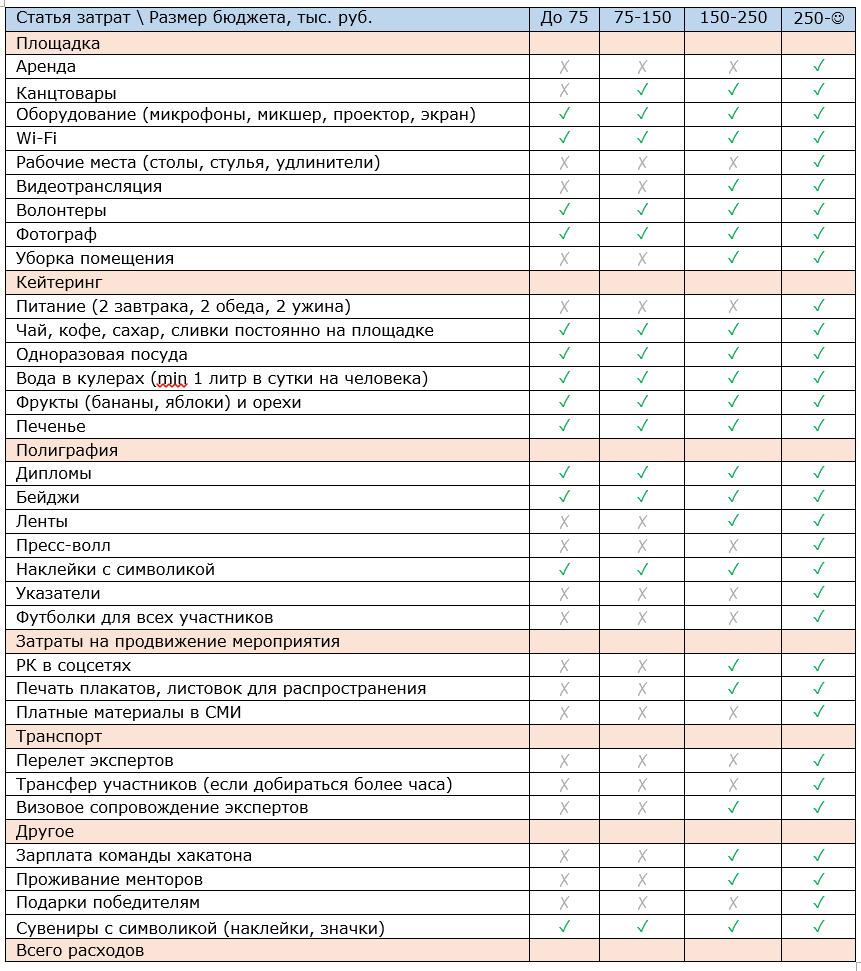 Бюджет хакатона. Опыт HackDay - 2
