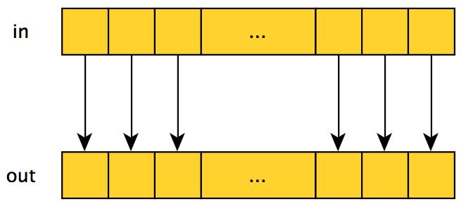 Параллельное программирование с CUDA. Часть 2: Аппаратное обеспечение GPU и шаблоны параллельной коммуникации - 2