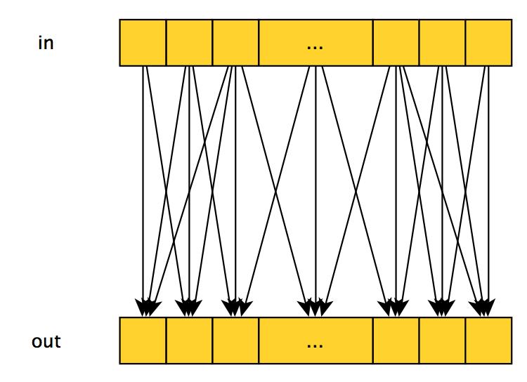 Параллельное программирование с CUDA. Часть 2: Аппаратное обеспечение GPU и шаблоны параллельной коммуникации - 3