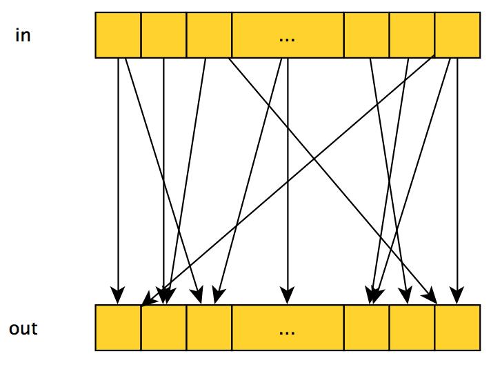 Параллельное программирование с CUDA. Часть 2: Аппаратное обеспечение GPU и шаблоны параллельной коммуникации - 4