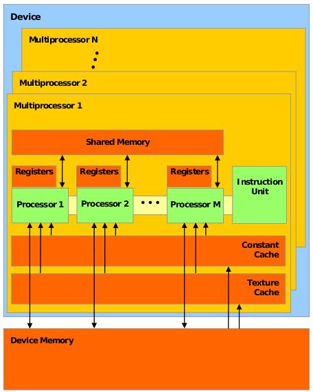 Параллельное программирование с CUDA. Часть 2: Аппаратное обеспечение GPU и шаблоны параллельной коммуникации - 7
