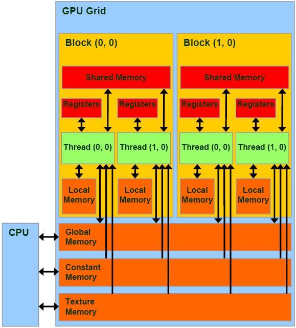 Параллельное программирование с CUDA. Часть 2: Аппаратное обеспечение GPU и шаблоны параллельной коммуникации - 8