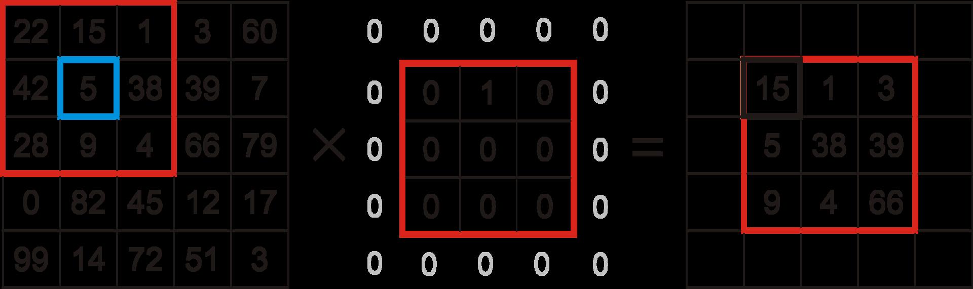 Параллельное программирование с CUDA. Часть 2: Аппаратное обеспечение GPU и шаблоны параллельной коммуникации - 9