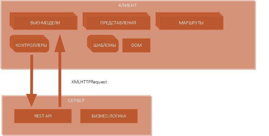 SPA-архитектура для CRM-систем: часть 2 - 2