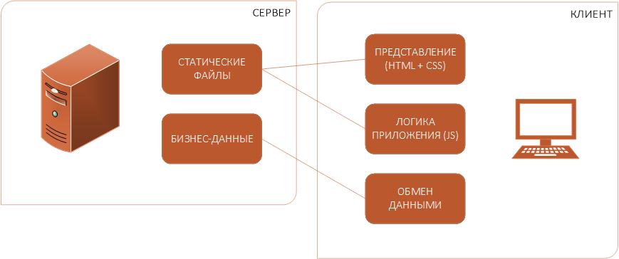 SPA-архитектура для CRM-систем: часть 2 - 1