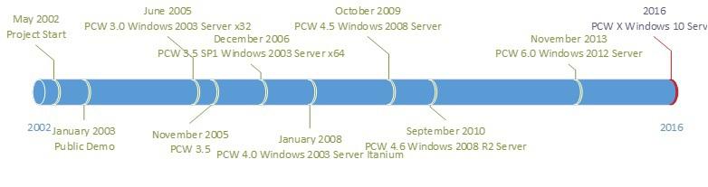 Контейнеры для Windows: за 10 лет до Microsoft - 9