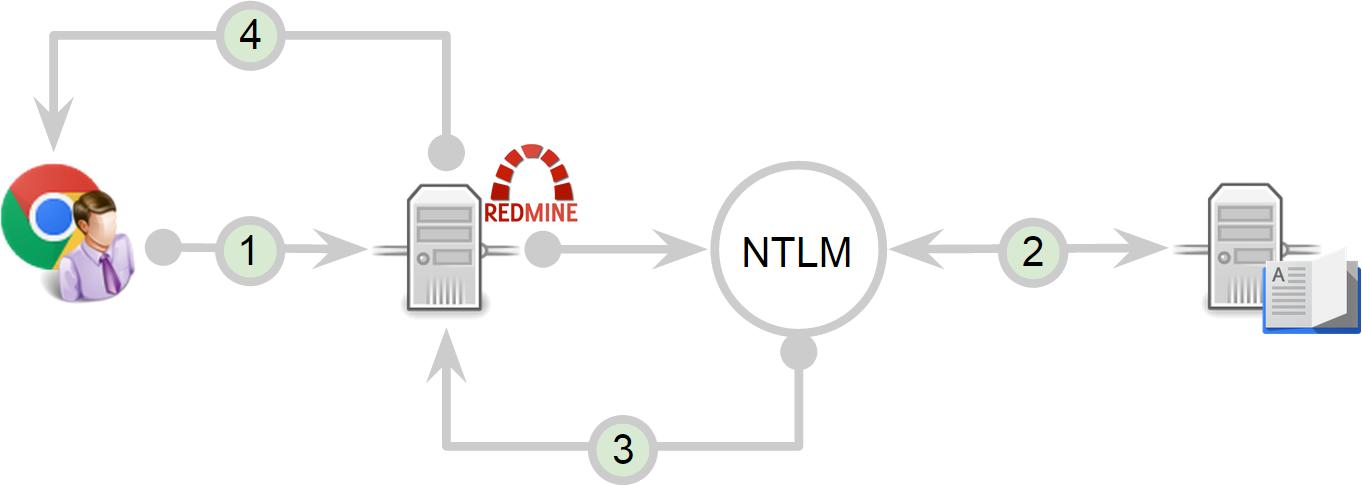 Прозрачная аутентификация в Redmine - 1