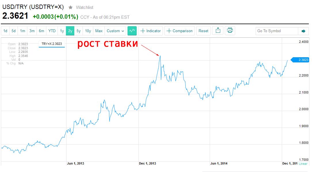 ЦБ повысил ключевую ставку до 17% годовых (рублю не помогло, надежды нет) - 2