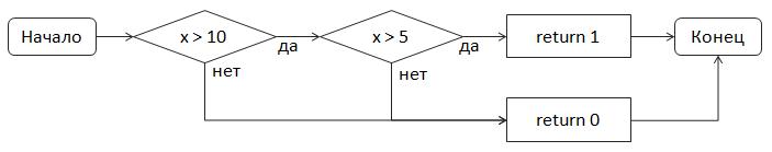 Контроль диапазонов целых чисел в FindBugs - 2