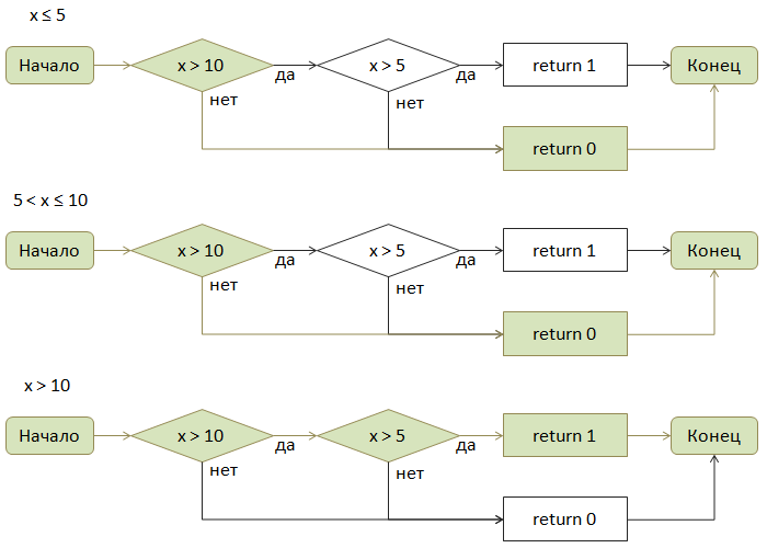Контроль диапазонов целых чисел в FindBugs - 3
