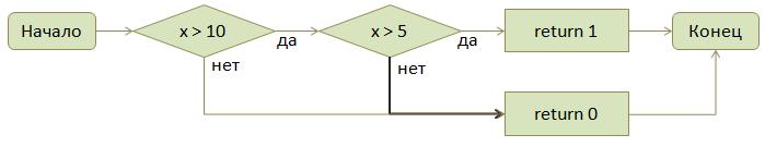 Контроль диапазонов целых чисел в FindBugs - 4