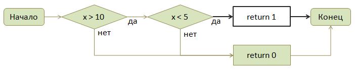 Контроль диапазонов целых чисел в FindBugs - 5