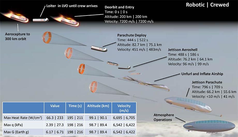 NASA предлагает осваивать атмосферу Венеры прежде поверхности Марса - 3