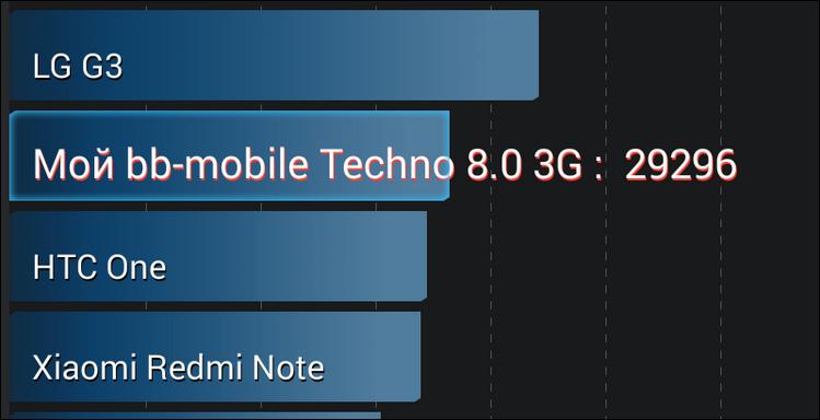 Первые впечатления от первого «термоядерного» планшета на чипсете MediaTek MT8392 - 10
