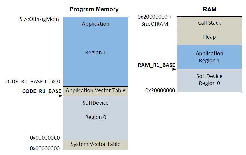 BLE от Nordic Semiconductor. Начало работы со стеком с применением чипа nRF51822 - 8