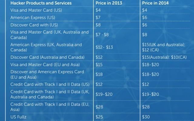 Персональные данные дорожают, программы для взлома дешевеют: обзор чёрного рынка - 1