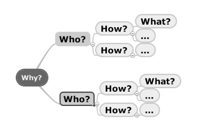 Impact Mapping на практике - 3