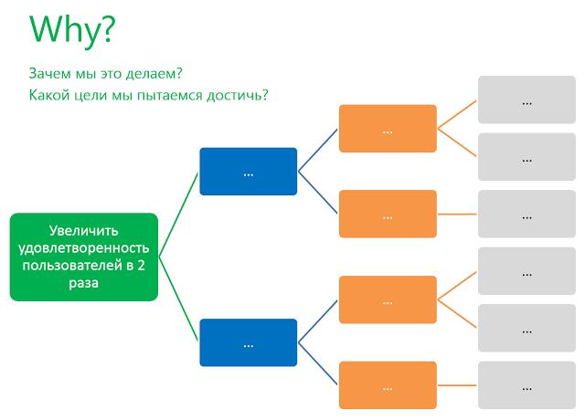 Impact Mapping на практике - 4