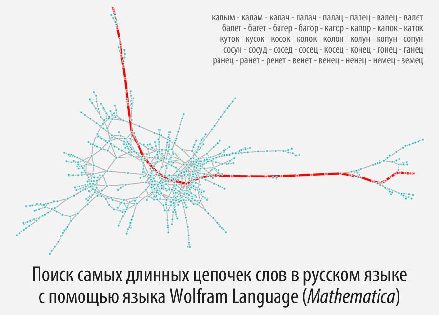 Поиск самых длинных цепочек слов в русском языке с помощью языка Wolfram Language (Mathematica) - 1