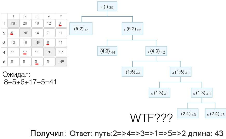 Решение с задача коммивояжера решение задачи по сопромату кручение
