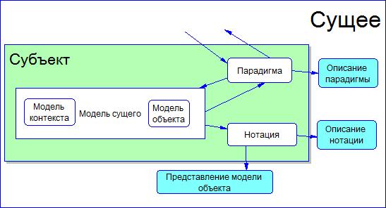 Знакомство с парадигмами построения моделей предметной области - 2