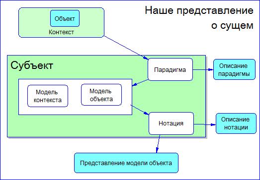 Знакомство с парадигмами построения моделей предметной области - 3