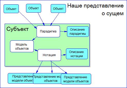 Знакомство с парадигмами построения моделей предметной области - 5