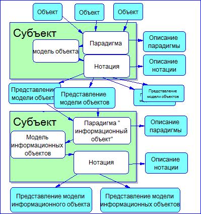 Знакомство с парадигмами построения моделей предметной области - 6