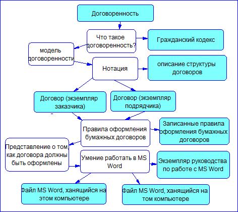 Знакомство с парадигмами построения моделей предметной области - 7