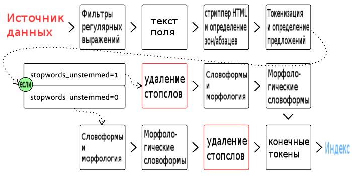 Конвейер обработки текста в Sphinx - 2