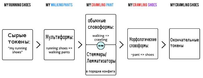 Конвейер обработки текста в Sphinx - 3