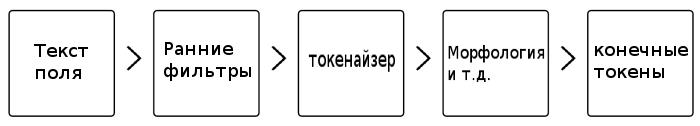 Конвейер обработки текста в Sphinx - 1