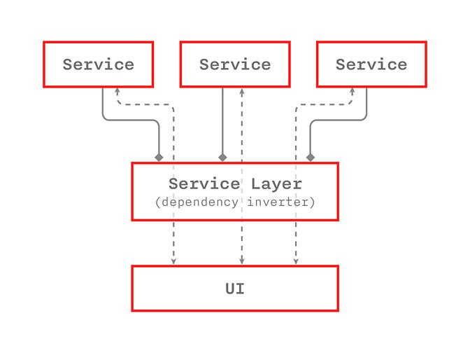 Архитектурный дизайн мобильных приложений - 3