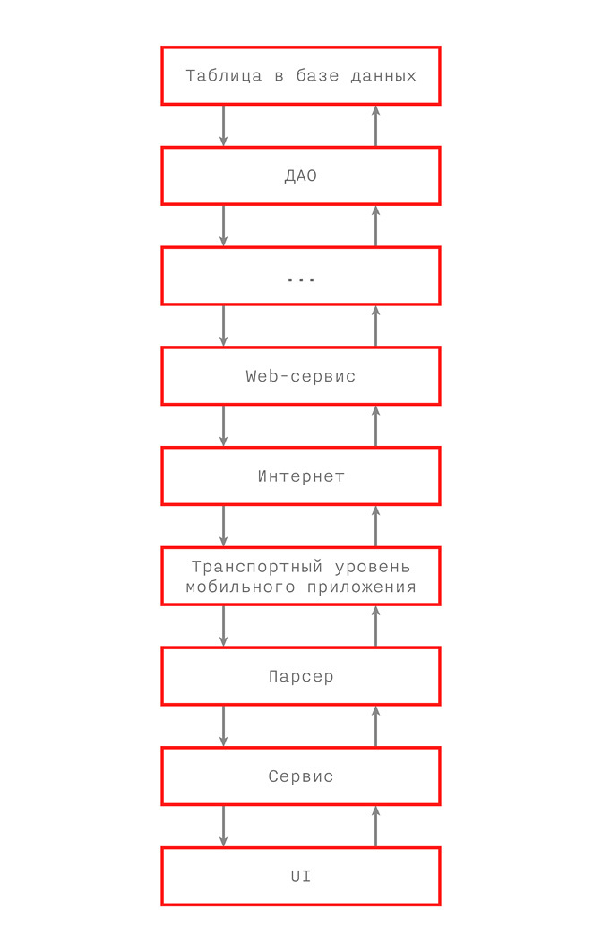 Архитектурный дизайн мобильных приложений - 4