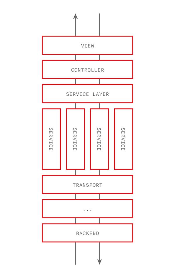Архитектурный дизайн мобильных приложений - 1