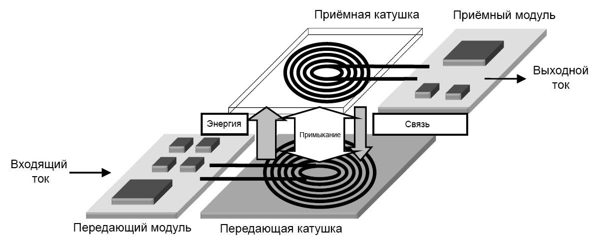 Зарядка и NFC в YotaPhone 2 - 2