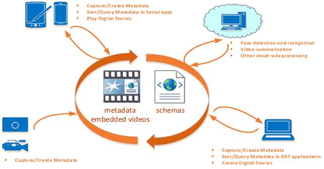 Средство управления видео метаданными Video Metadata Framework SDK — новогодний подарок Intel - 1