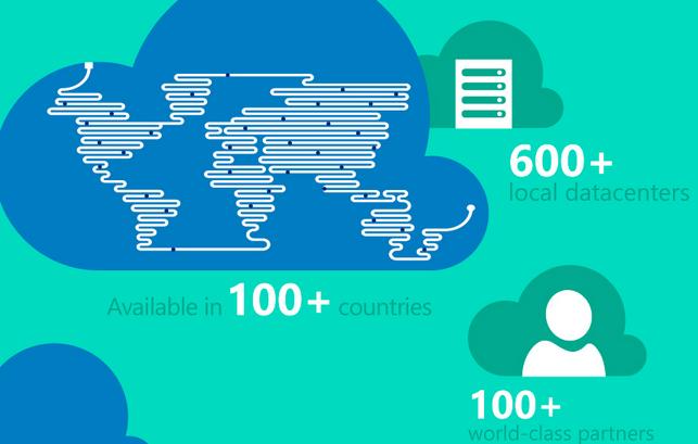 Microsoft CloudOS Network — что это? - 1