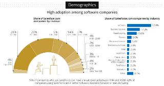 ДНК пользователей Salesforce: результаты анализа компаний которые используют Salesforce CRM - 1