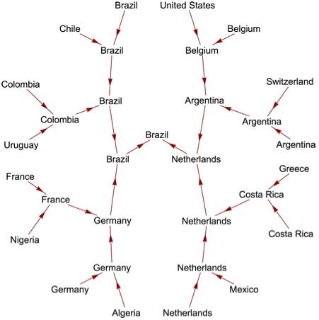 Прогноз ЧМ 2014 на языке Вольфрама
