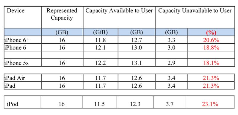 Apple обвиняют в завышении объёмов памяти мобильных устройств - 1