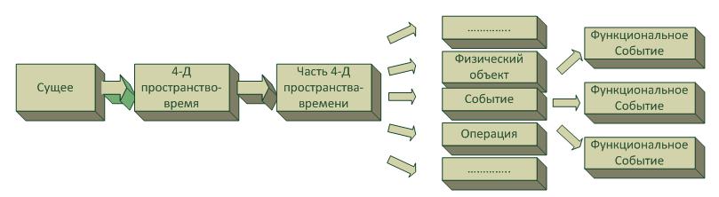 Физические и функциональные объекты (Продолжение) - 1