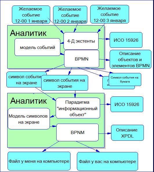 BPMN: Моделирование физических событий - 10