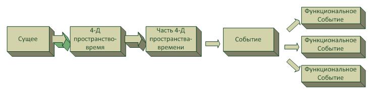 BPMN: Моделирование физических событий - 2