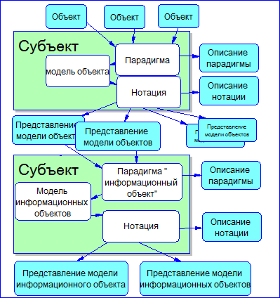 BPMN: Моделирование физических событий - 6