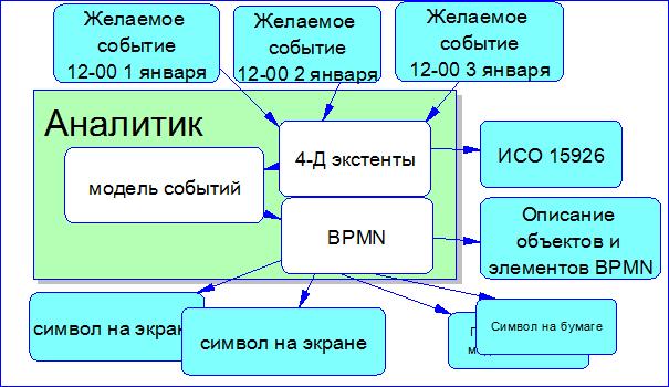 BPMN: Моделирование физических событий - 7